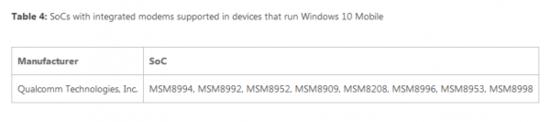 qualcomm-supports-windows-10