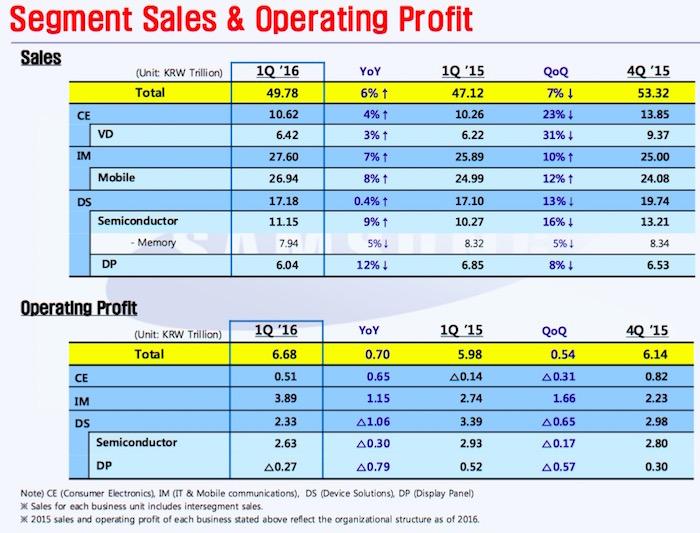 samsung-financial-report-1q16