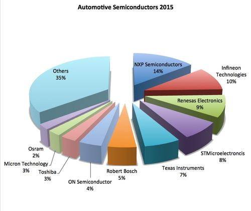 semicastresearch-2015-automotive-semiconductor-market
