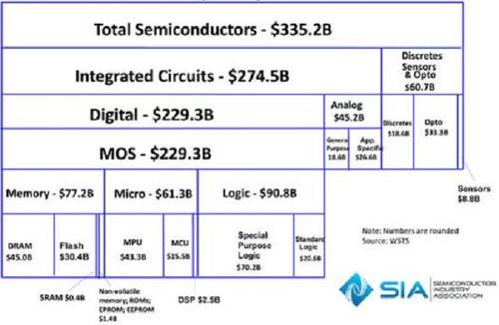 sia-2015-semiconductor-charts