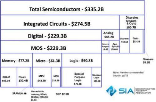 sia-2015-semiconductor-charts