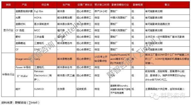 sigmaintel-japan-earthquake-supply-chain