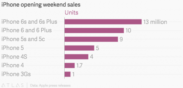 similarweb-iphone-opening-weekend-sales