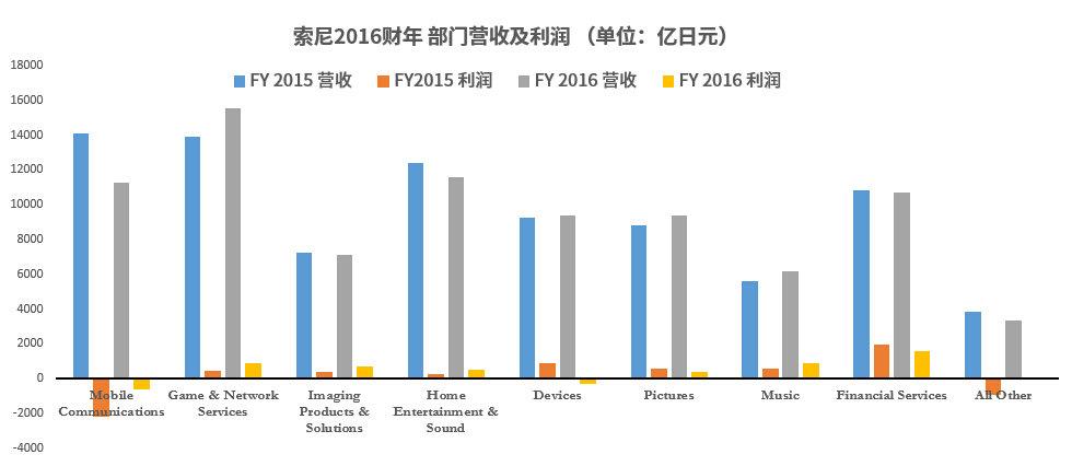 sony-financial-report-2015-2016