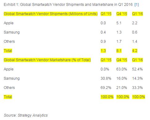 strategyanalytics-global-smartwatch-vendor-marketshare-1q16