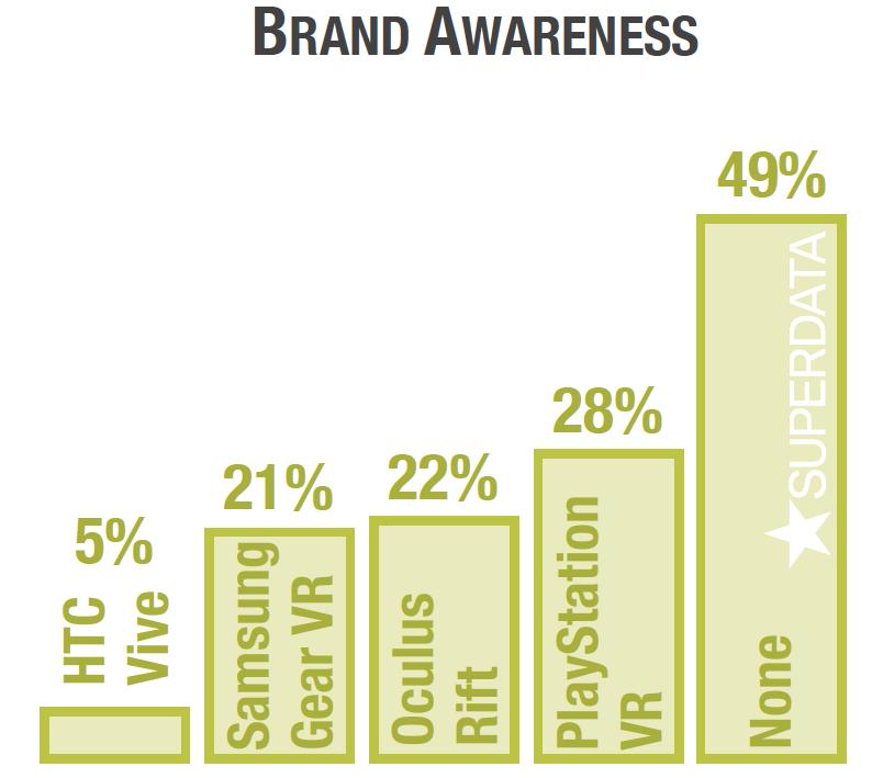superdata-virtual-reality-brand-awareness