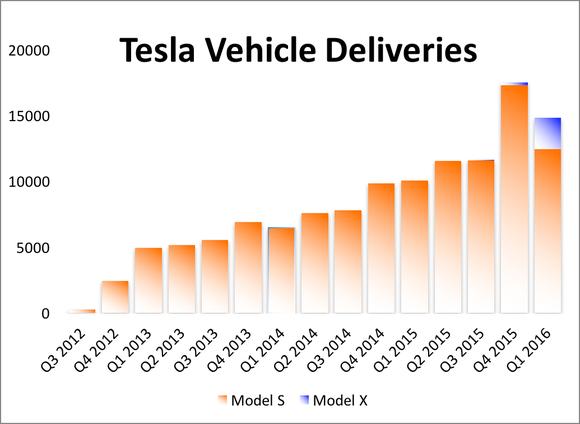 tesla-vehicle-deliveries-1q16