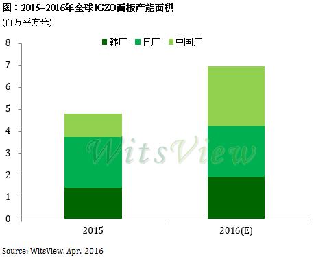 trendforce-2015-2016-igzo