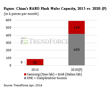trendforce-china-nand-flash-2020-en