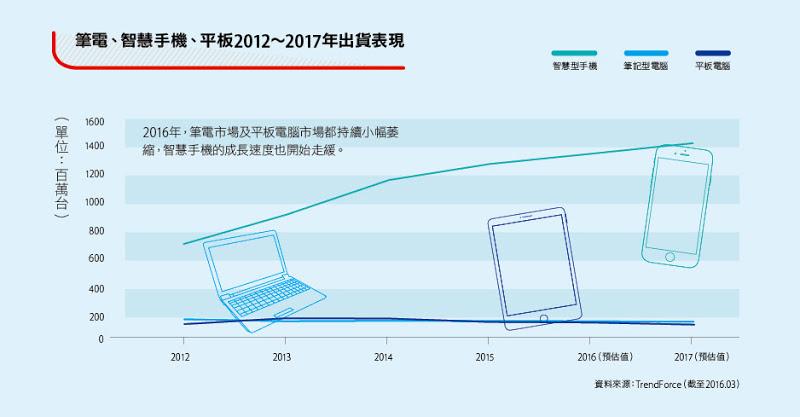 trendforce-nb-sp-tablet-2012-2017