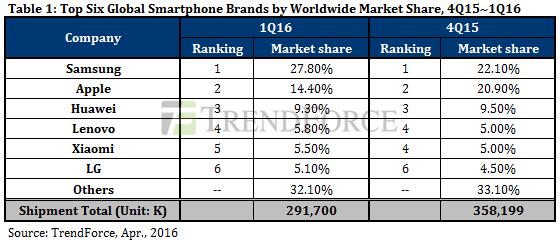 trendforce-top-6-global-smartphone-brands-ww-4q15-1q16