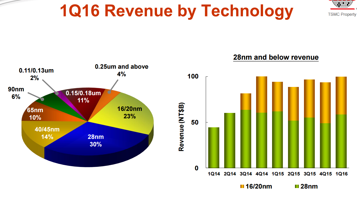 tsmc-1q16-revenue-by-technology