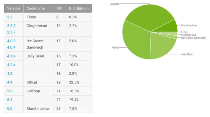androiddevelopers-android-distribution