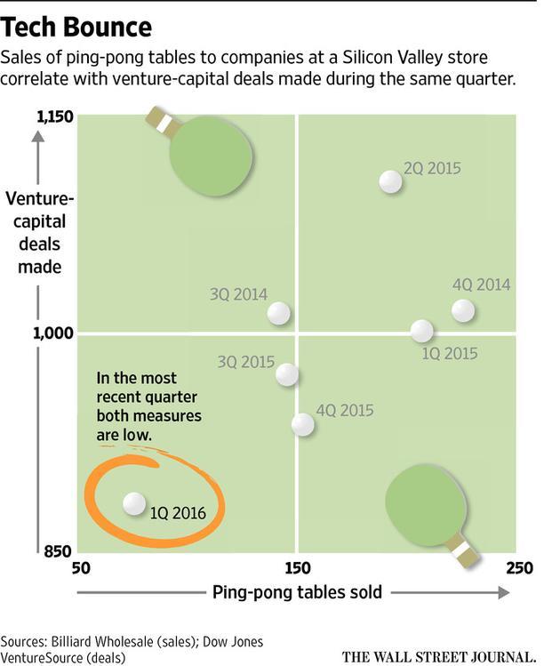 billiardwholesale-sales-silicon-valley-venture-source