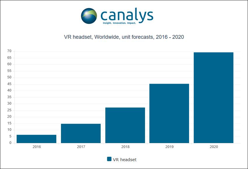 canalys-vr-headset-worldwide-2016-2020