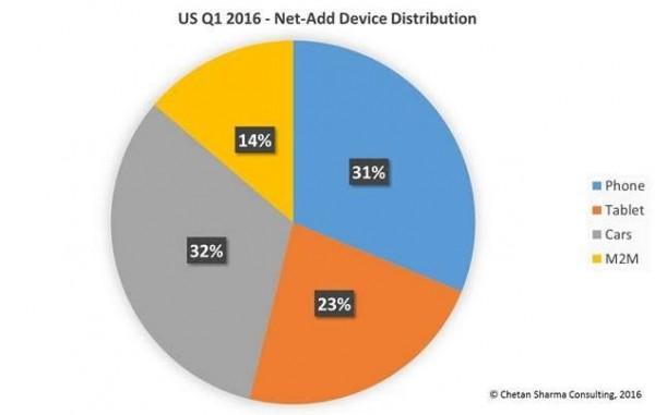 chetansharma-us-net-add-device-distribution-1q16