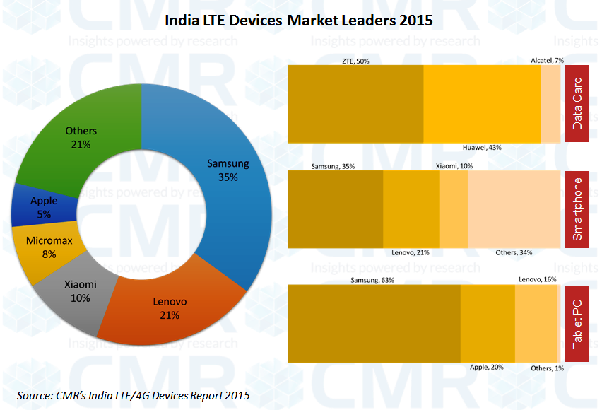 cmr-india-lte-market-leaders-2015