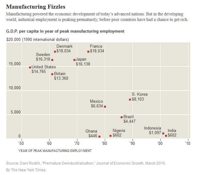 danirodrik-premature-deindustrialization