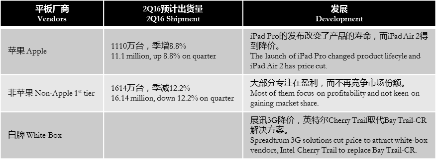 digitimes-2q16-forecast-tablet
