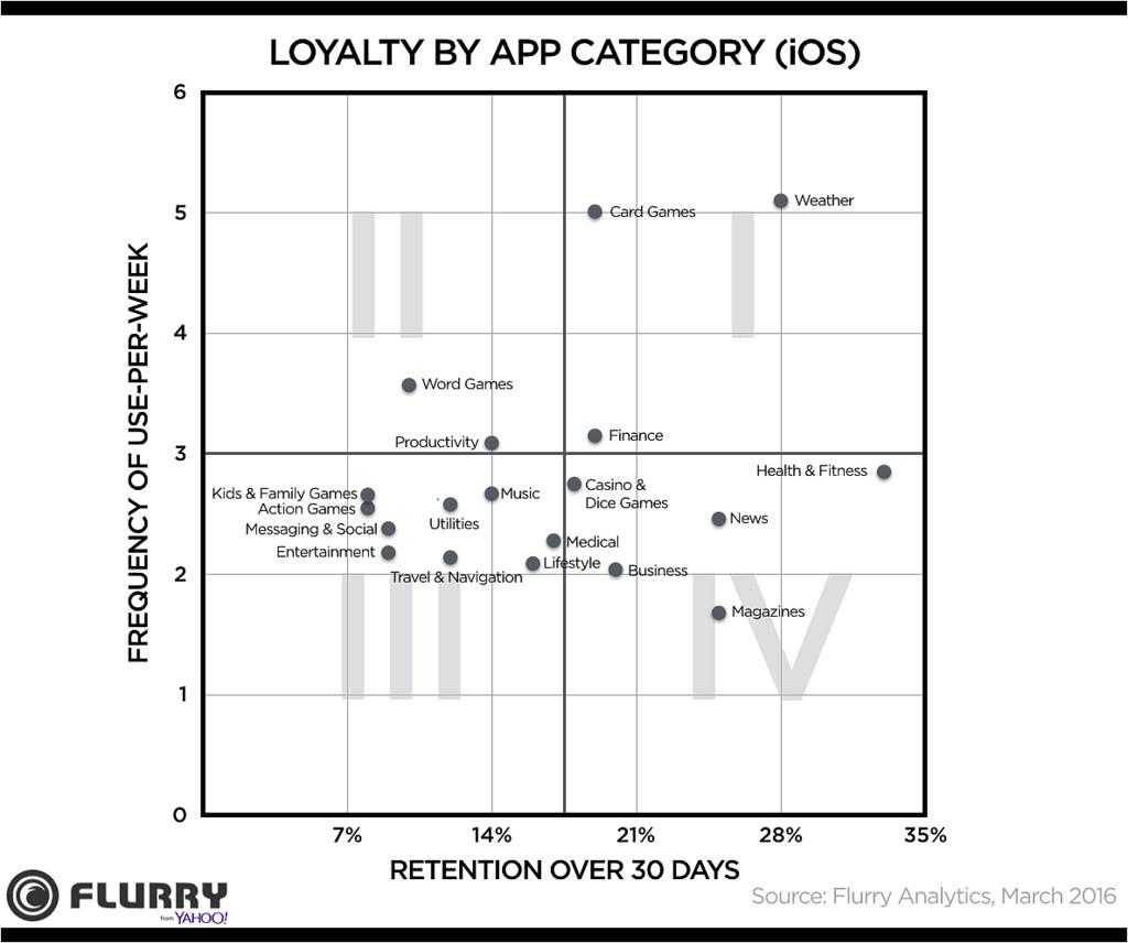 flurry-loyalty-by-app-category-ios-2016