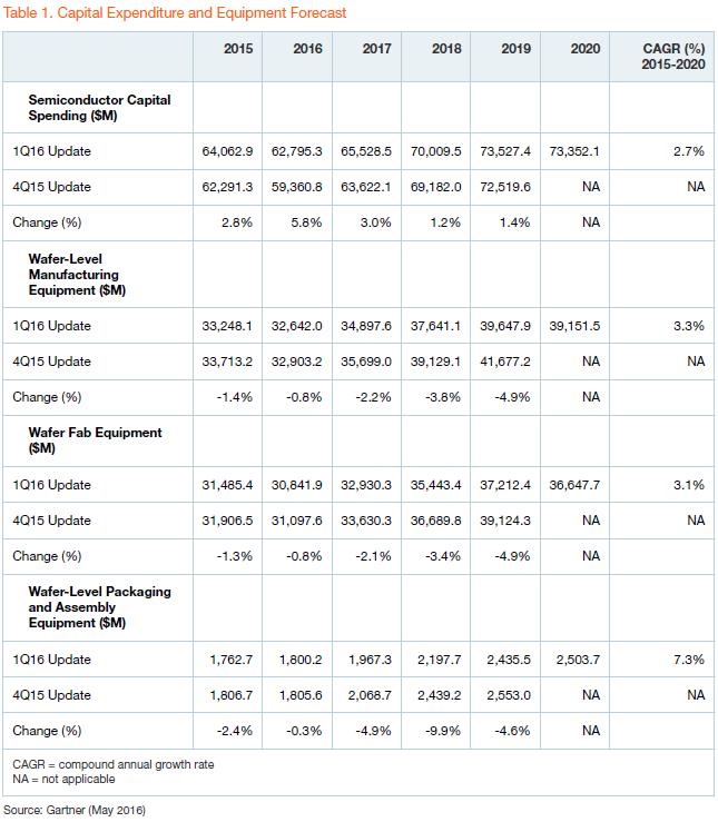 gartner-capital-exp-and-equipment-forecast-1q16