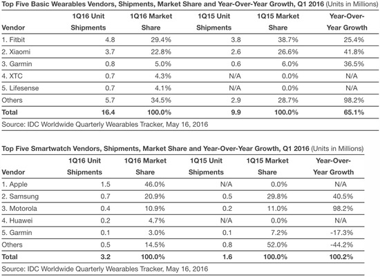 idc-1q16-wearable-2