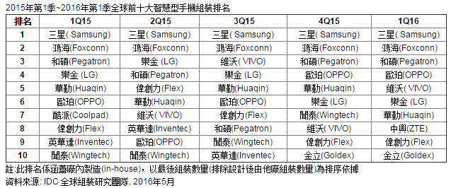 idc-smart-phone-oem-taiwan-1q16