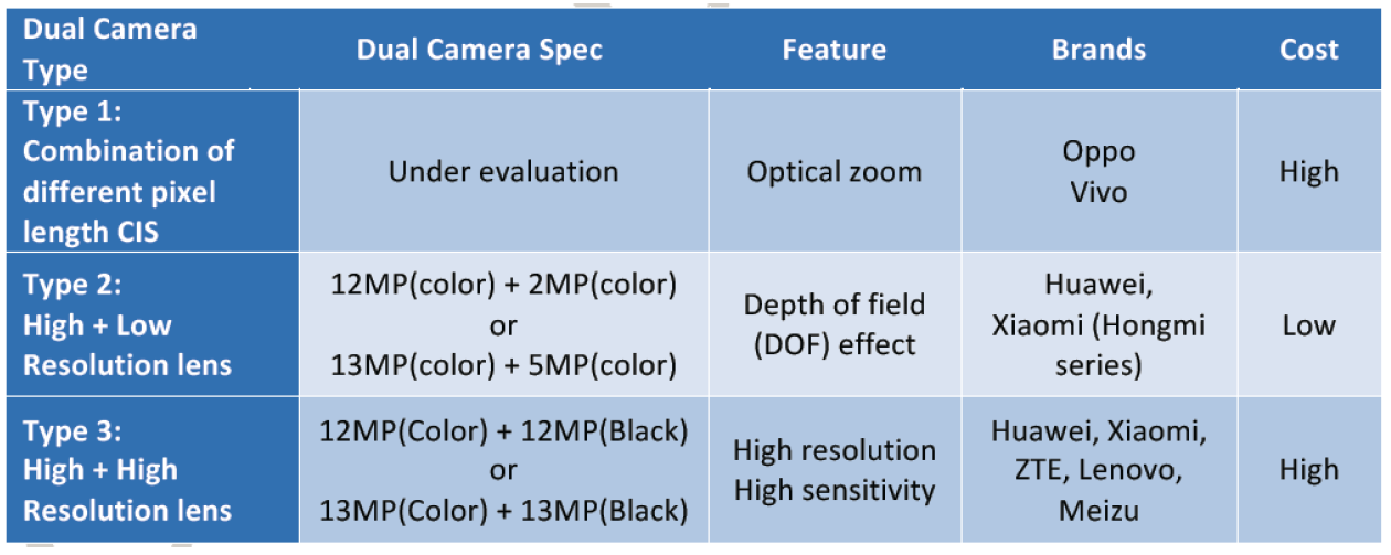 isaiahresearch-dual-camera-2016