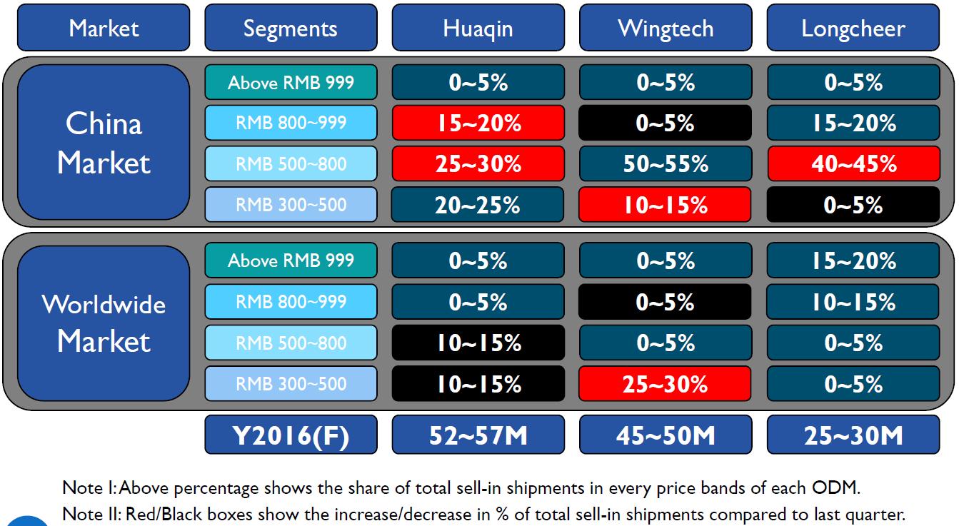 isaiahresearch-smartphone-odm-share-price-segment