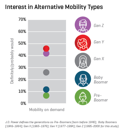 jdpowers-interest-in-alternative-mobility-types