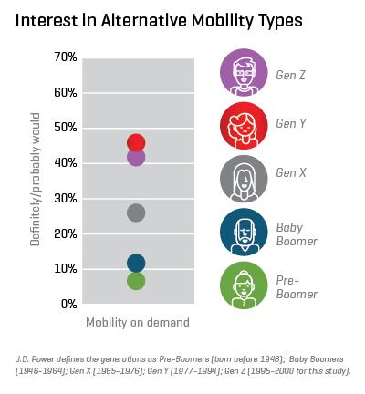 jdpowers-interest-in-alternative-mobility-types