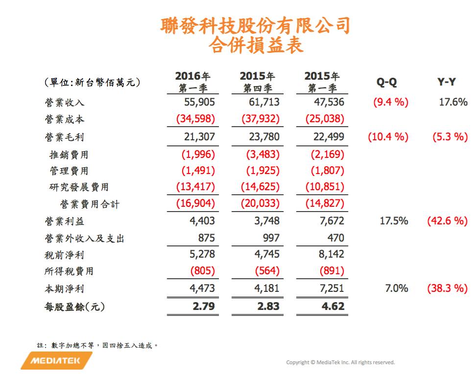 mediatek-1q16-financial-report
