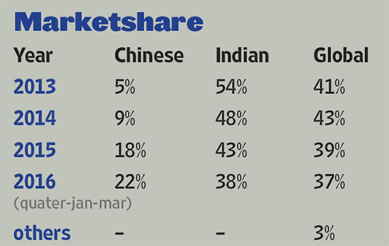 outlook-market-share-india-vs-china