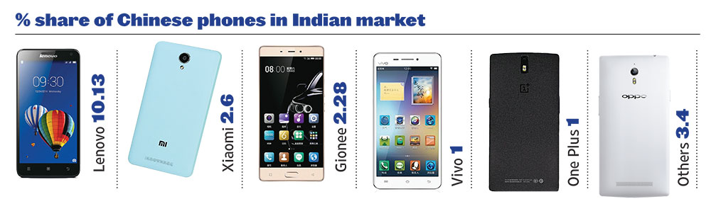 outlook-market-share-of-chinese-phones-in-indian-market