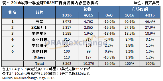 trendforce-1q16-dram-cn