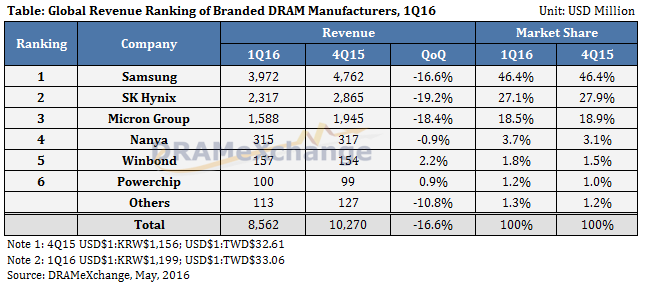 trendforce-1q16-dram-en