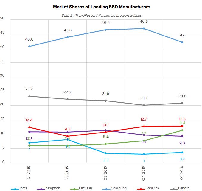 trendforce-1q16-ssd-market-share