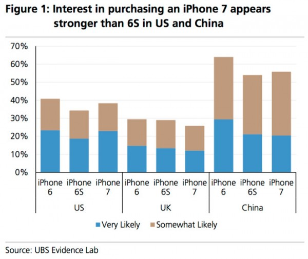 ubs-iphone-7-purchase