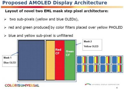 udc-proposed-amoled-display-architecture