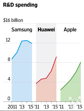 wsj-samsung-apple-huawei-r-n-d-spending