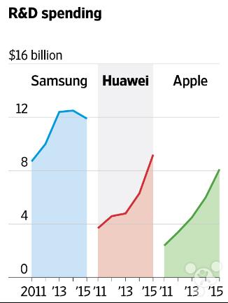 wsj-samsung-apple-huawei-r-n-d-spending