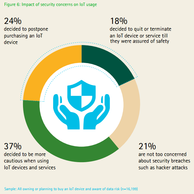 accenture-impact-of-security-concerns-on-iot-usage