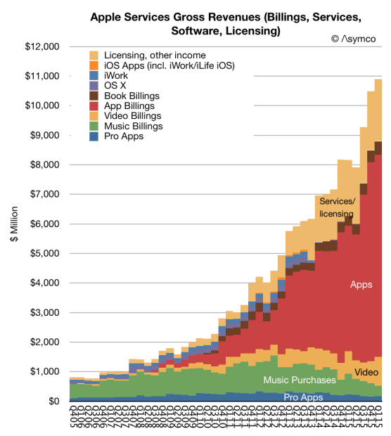 asymco-apple-services-gross-revenues
