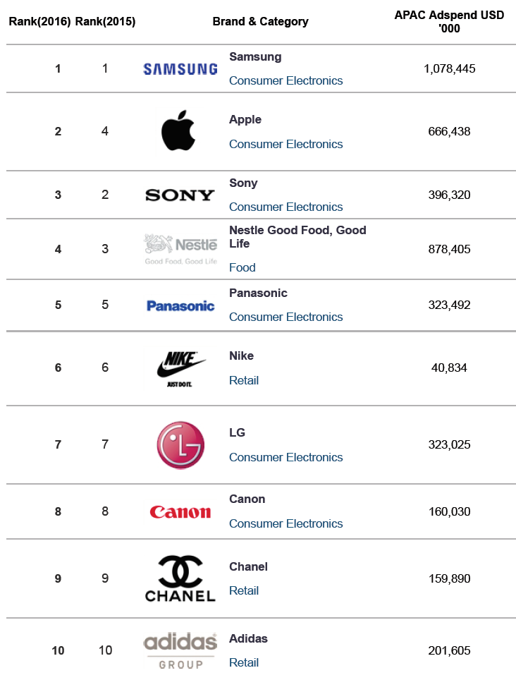 campaignasia-top-10-brands-in-asia-2016
