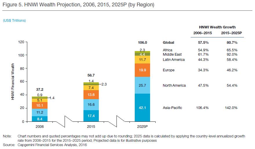 capgemini-hnwi-wealth-projection-2006-2025