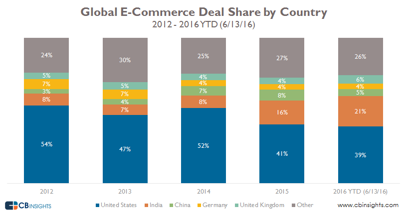 cbinsights-global-ecommerce-deal-share-by-country-by-year-2012-2016