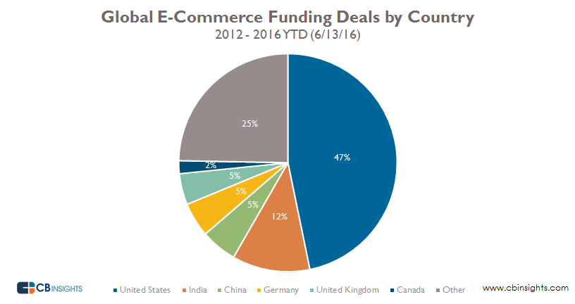 cbinsights-global-ecommerce-funding-deals-by-country-2012-2016