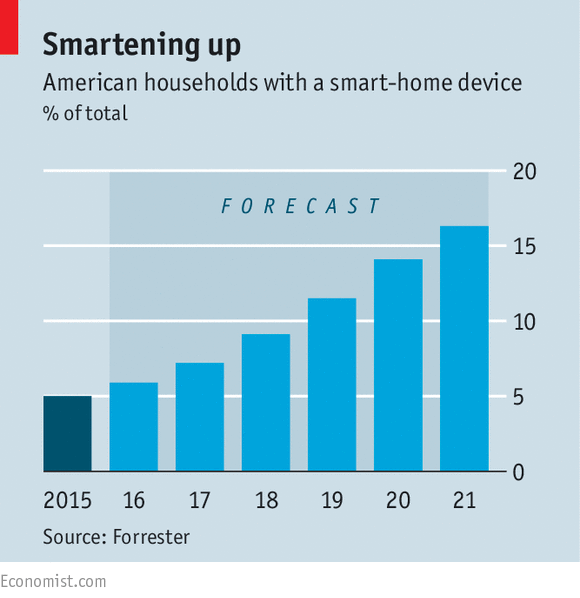 economist-american-households-with-a-smart-home-device