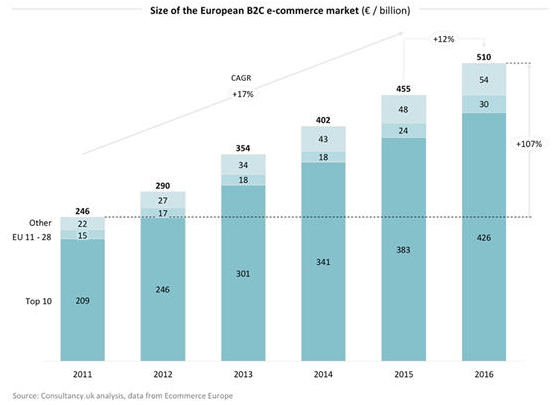 ee-size-of-the-eu-b2c-ecommerce-market-2011-2016