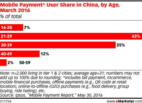 emarketer-mobile-payment-china